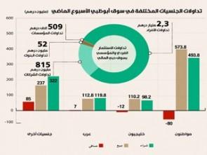 277 مليون درهم صافي شراء أسبوعي جديد للأجانب والمؤسسات بأسواق الأسهم